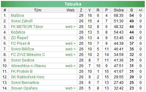 Sezona 2004/05